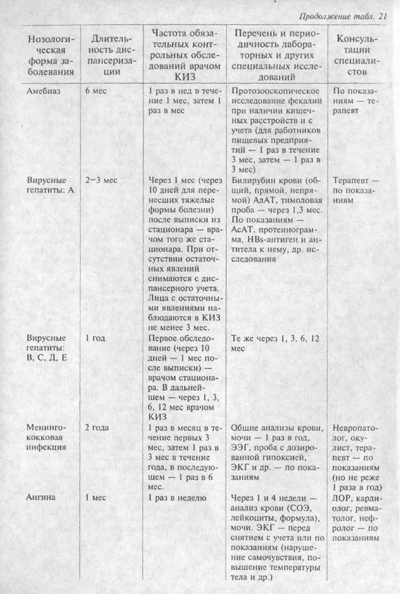 Срок диспансерного наблюдения при гепатите а за реконвалесцентами thumbnail